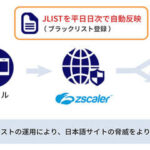 「Zscaler Internet Access」にラックの脅威情報DB「JLIST」追加
